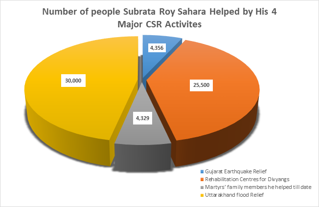 Number of People Subrata Roy Sahara Helped by His 4 Major CSR Activites