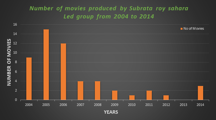 Number of movies produced by Subrata roy sahara Led group from 2001 to 2014.